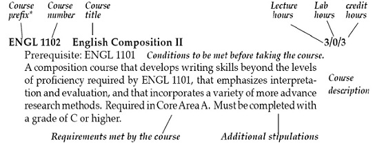Course Prefix ENGL Course Number 1102 Course Title English Composition II Lecture Hours 3 Lab Hours 0 Credit Hours 3 Conditions to be net before taking the course. Prerequisite: ENGL 1101 Course Description A composition course that develops writing skills beyond the levels of proficiency required by ENGL 1101, that emphasizes interpretation and evaluation, and that incorporates a variety of more advance description research methods. Requirements met by the course. Required in Core Area A. Additional Stipulations. Must be completed with a grade of C or higher.